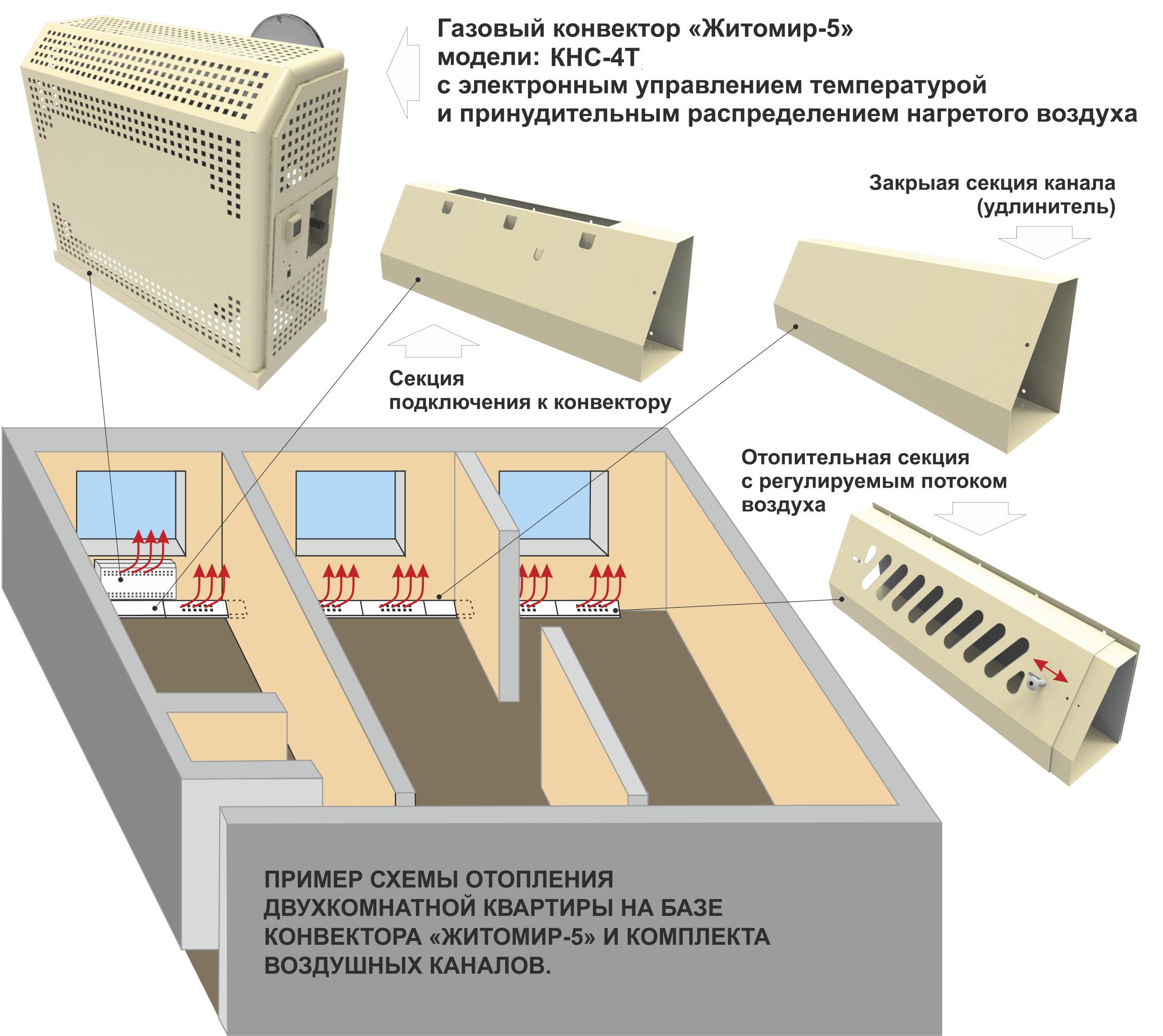 Схема работы конвектора Житомир КНС-4Т