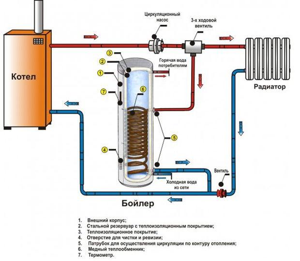 Пример схемы подключения бойлера косвенного нагрева