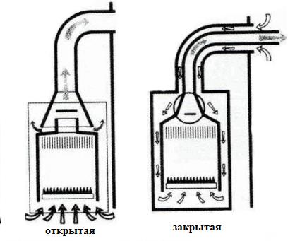 Типы камеры сгорания