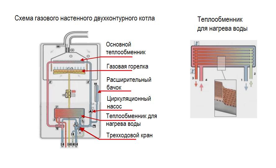 Схема устройства газового навесного котла